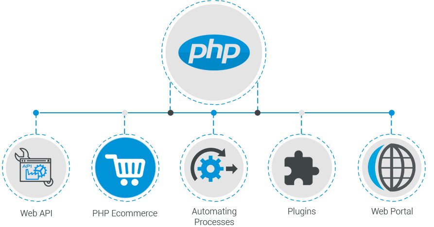 my-php-web-applications